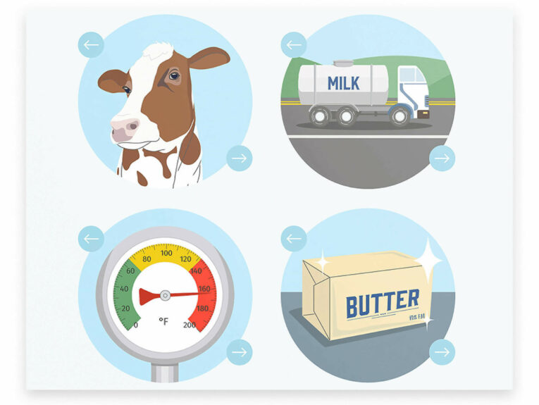 Go Bold With Butter website icons featuring a cow, a milk truck, a gauge and butter